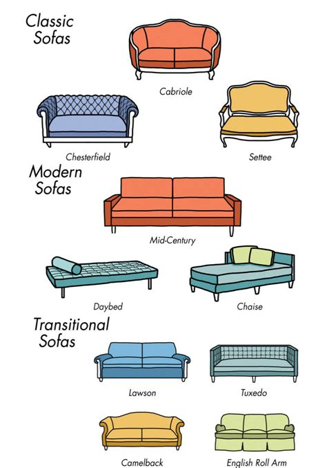 different types of couches types of living room furniture