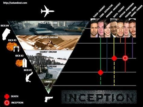 ending meaning 10 mind blowing inception infographics