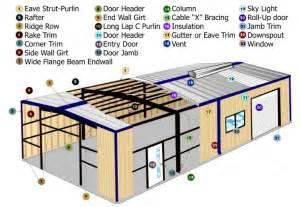 Estimate To Build A House Steel Building Diagram Peak Steel Buildings