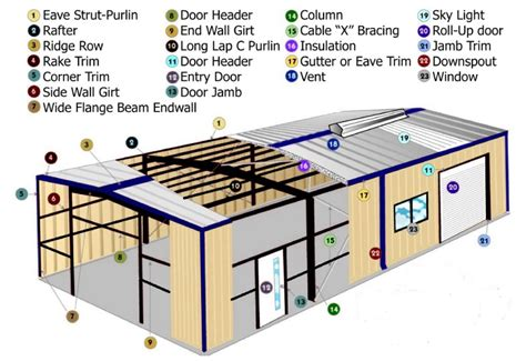 Shed Components by Building Diagram Peak Steel Buildings