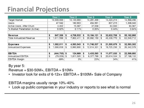 Financial Forecast Template For Startups Financial Projection Template For Startup Shatterlion Info