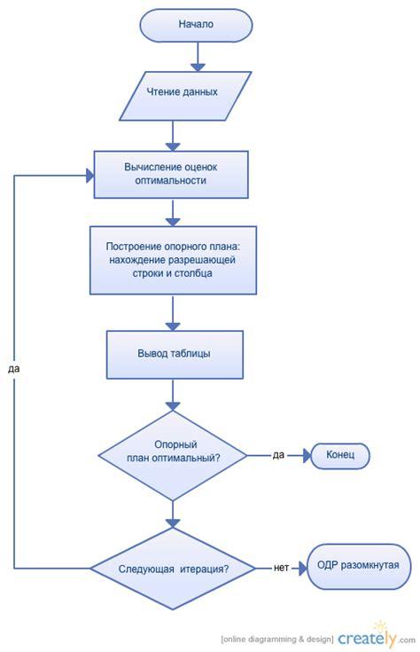 introduction to flowchart pdf dual simplex flowchart creately