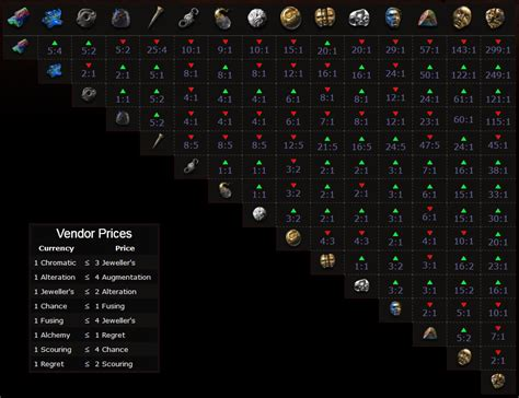 exle of values what loot should you up in path of exile contegrator