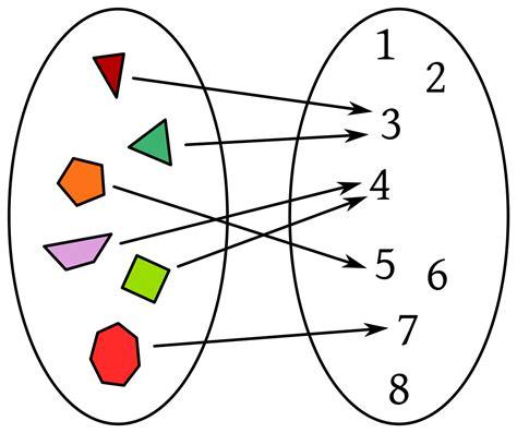 imagenes funciones matematicas funci 243 n matem 225 tica wikipedia la enciclopedia libre