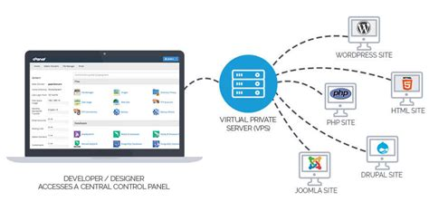 virtual private server vps solutions hostway