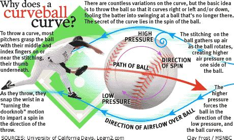 physics of a baseball swing the physics of baseball
