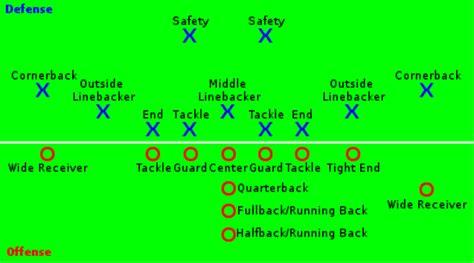 football lineup diagram american football