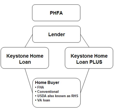 pennsylvania s time home buyer programs