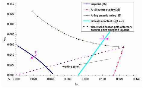 mg si phase diagram anyagok vil 225 ga f 252 ggetelen elektronikus szakmai foly 243 irat