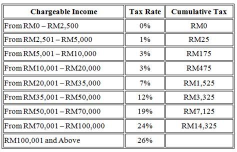 income tax cukai untuk tahun 2015 jadual cukai pendapatan 2013 newhairstylesformen2014 com