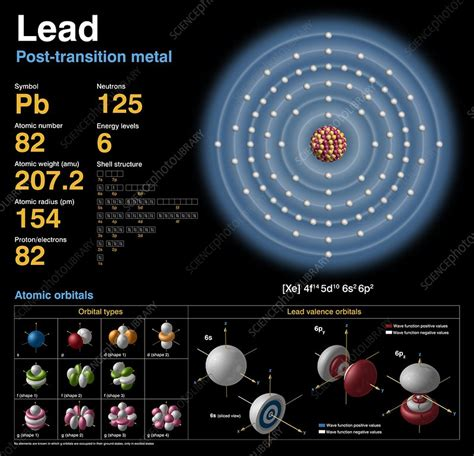 Number Of Protons In Lead by Lead Atomic Structure Stock Image C018 3763 Science