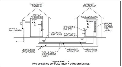 wiring code for house detached garage wiring codes engine diagram and wiring diagram