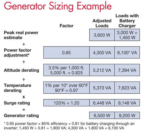 sizing a generator for your re system home power magazine