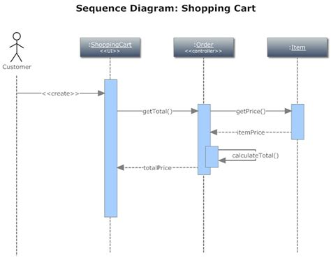 Sequence Diagram To Print Printable Diagram Sequence Diagram Template