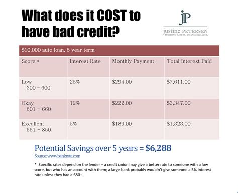 credit score for house loan average car loan interest rate for bad credit 2016 cars