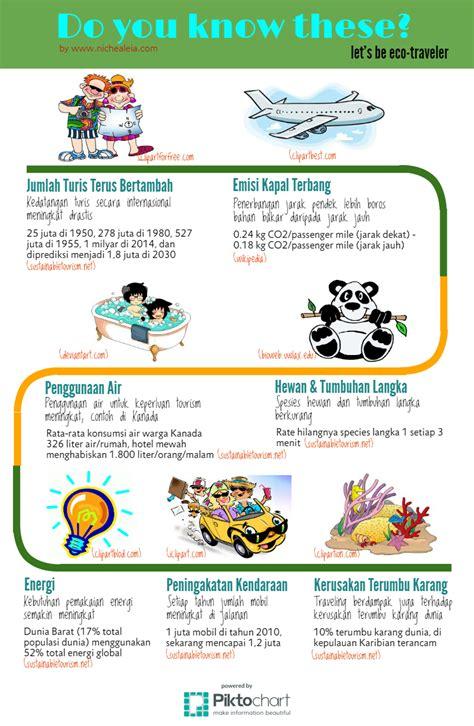 aplikasi membuat infografis 5 aplikasi infografis gratis untuk mempercantik artikel