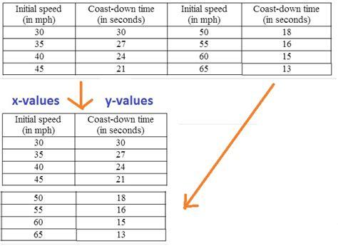 calculator quadratic regression algebra 2a homework 4 3 question 6 quadratic regression