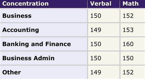 Average Gre Score Of Gmu Mba Applicant by What Are The Minimum Gre Scores Required For B Schools In
