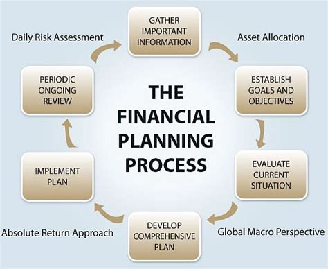 Planning Processes Brown Financial how to create a financial plan mangalorean