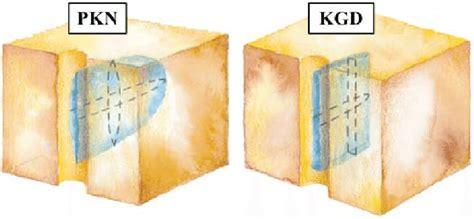 kern of rectangular section difference between pkn perkins kern nordgren and kdg