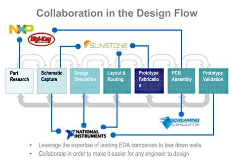 what integrated circuit design process led to faster computers ecosystem consortium tackles fcb design process