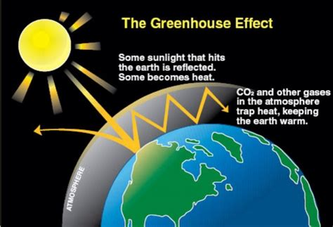 greenhouse effect diagram simple what is the greenhouse effect