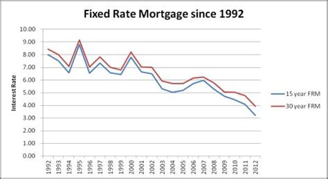 best 15 year fixed home loan rates cooking with the pros