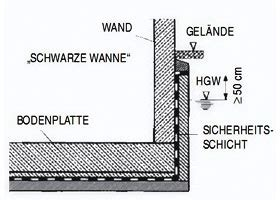 Schwarze Wanne Aufbau by Leistungen Rohbau O Schl 246 Sser Bau Gmbh
