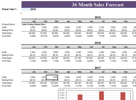 Sale Records 36 Month Sales Record Forecast My Excel Templates