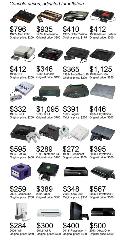 cost of wii console neo geo expensive wii cheap says console comparison chart