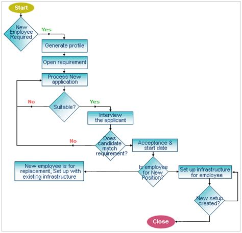 new employee process workflow new hire process flow pictures to pin on pinsdaddy