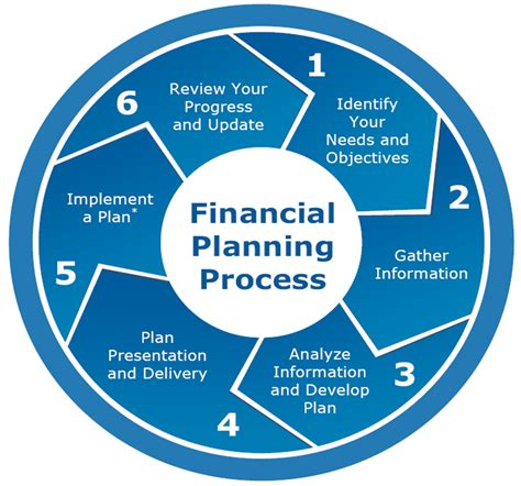 layout planning process my financial planning process special needs planning