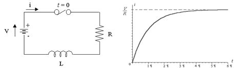 current through inductor and resistor rl series circuit