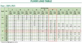 Boise Upholstery Engineered Floor Joist Span Lengths Carpet Vidalondon