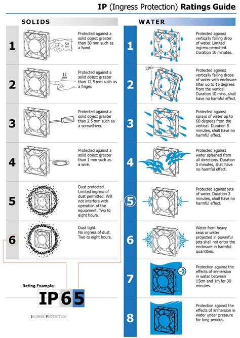 ingress protection chart ingress protection ip ratings fans motors