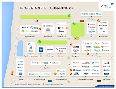 Of The Start 2 0 mapping israel start ups automotive 2 0 vertex