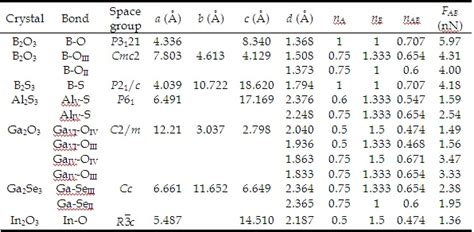 Bond Length Table by Universal Quantification Of Chemical Bond Strength And Its Application To Low Dimensional