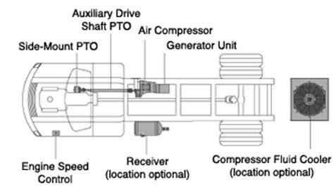 vanair wiring diagram free wiring diagrams