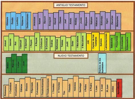 libro la biblia para nios 191 cu 225 ntos libros tiene la biblia