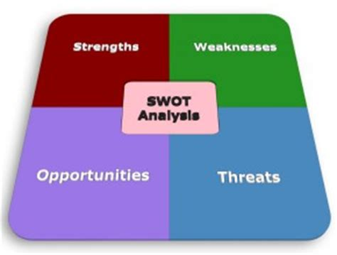 strategy execution tips turn weaknesses into strengths by updating your swot onstrategy resources