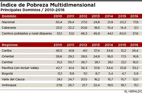 tabla de pobreza 2016 porcentajes de cotizacion colombia 2016 barranquilla mejor