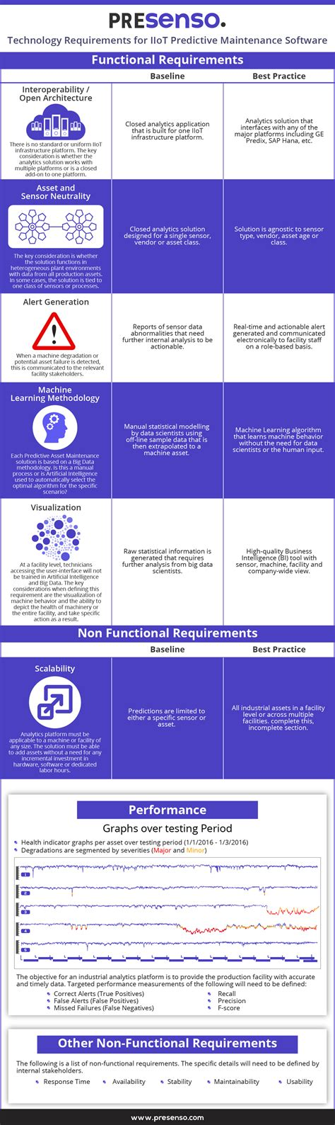 Nyu Mba Part Time Requirements by Infographic Requirements For Iiot Predictive Maintenance