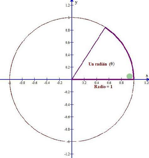 el crculo se ha el c 237 rculo unitario