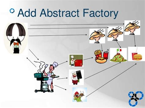 factory pattern vs abstract factory abstract factory pattern exle implementation in java
