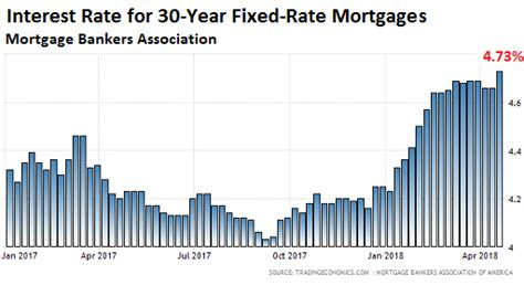 Commonbond Mba Interest Rate by What Will These Mortgage Rates Do To Housing 2