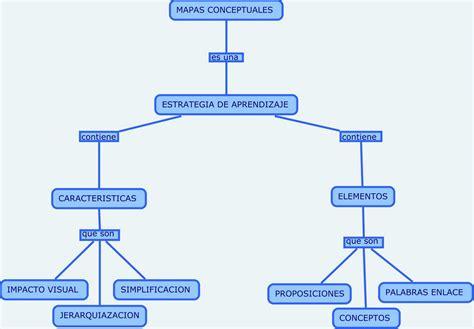 imagenes de mapas mentales informacin se hace dinero mapa conceptual de procesador de