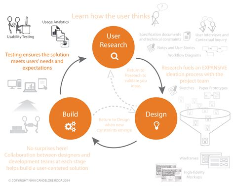 Design Thinking User Research | user experience frameworks methodologies and artifacts on