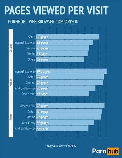 ponhub mobile pornhub 40 des visiteurs consultent le site sur mobile