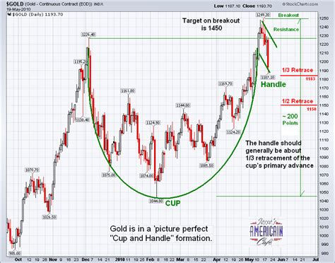 cup and handle chart pattern video cup and handle