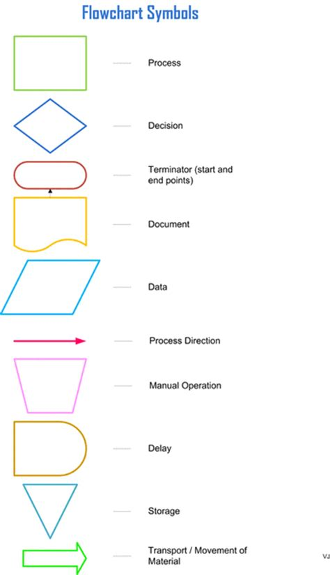 six sigma flowchart commonly used lean six sigma flowchart symbols lean six